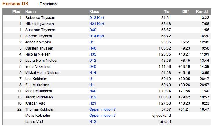Resultatet for Horsens Orienteringsløb ved søndagens Fräknefejden